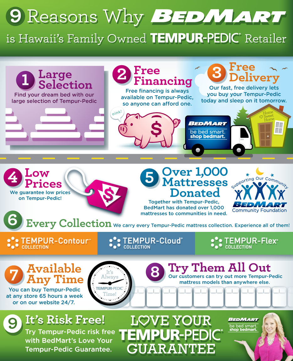 BedMart is Hawaii's family owned tempur-pedic mattress retailer